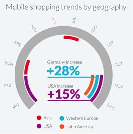 Most Essential Mobile Shopping Trends for 2015