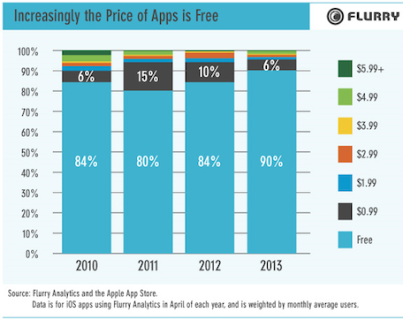 Is Your Mobile App a Big Win or a Steady Win?