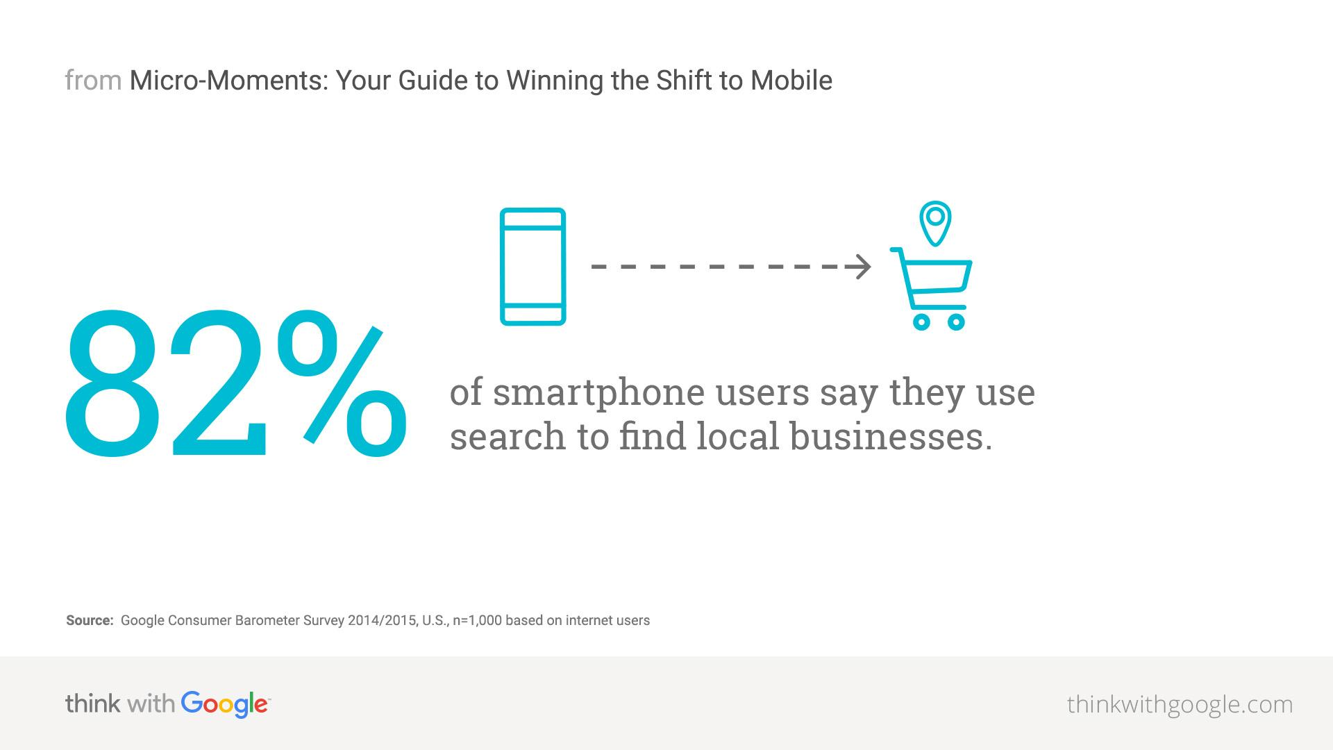 Reasons You Should Start Google Mobile Advertising Today