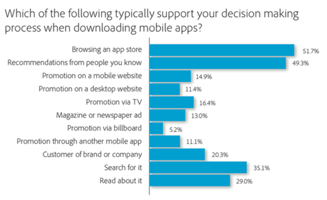 The Importance of Mobile App Analytics